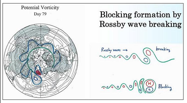 Формирование блокирующих образований с участием волн Россби